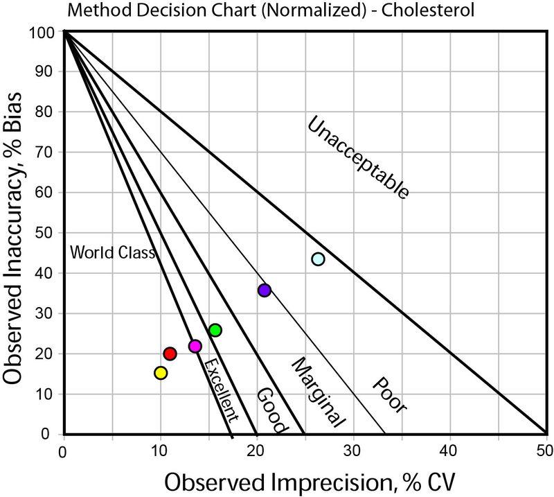 2012-CholesterolQuality-HighLevelBlank-NormMedx