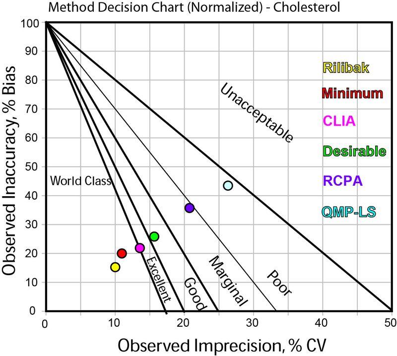 2012-CholesterolQuality-HighLevel-NormMedx