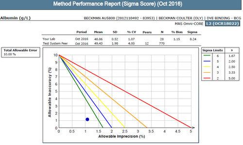 2016-12-7-LabLink-Sigma-metric-Screenshot
