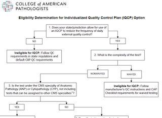 CAP-elligibility-IQCP
