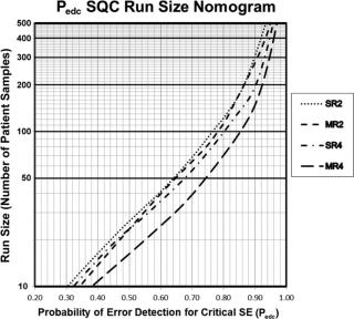 SixSigmaQCFrequencyNomogram
